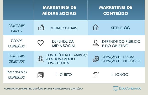 Marketing de Conteúdo x Marketing de Mídias Sociais